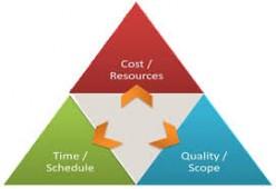 Quantity Surveying - Practice and Procedure