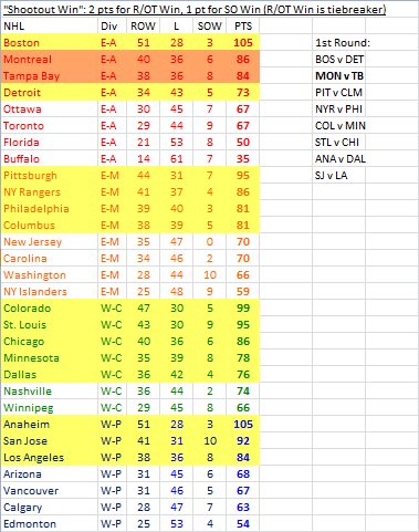 2013-14 NHL standings with a single point awarded for a shootout WIN, no points for ANY loss