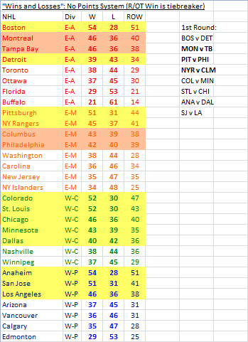 2013-14 NHL standings utilizing only wins and losses