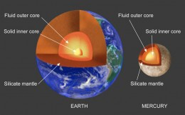 Mercury's core takes up 42% of the planet, in contrast to Earth's core, which is only 17%.