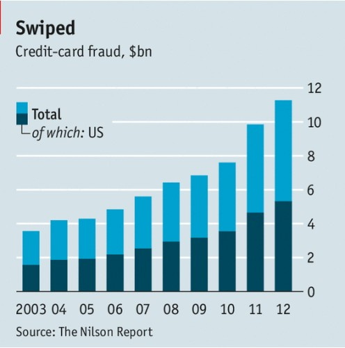 The spread of chipped cards in Canada brought losses from skimming—stealing data from credit cards—from C$142m ($129m) in 2009 to C$38.5m in 2012.
