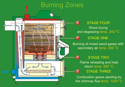 An example of a wood gasification stove.