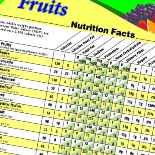 snapshot of nutrition poster