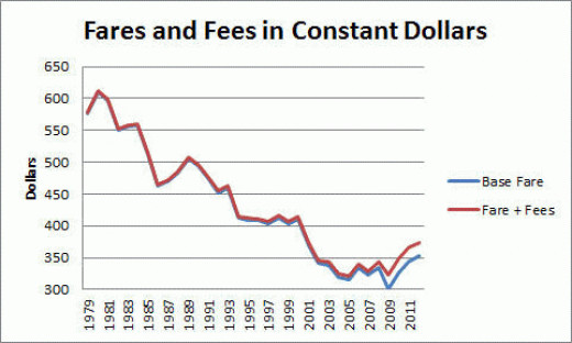 Fares after deregulation