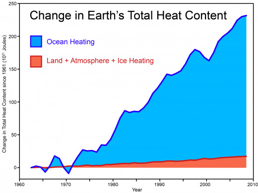 This graph shows how much more global warming is heating the oceans vs the combined heating of land, ice, and atmosphere.