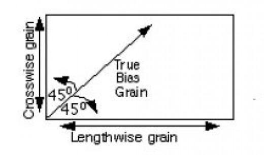 Bias Grain Basics via Simplicity