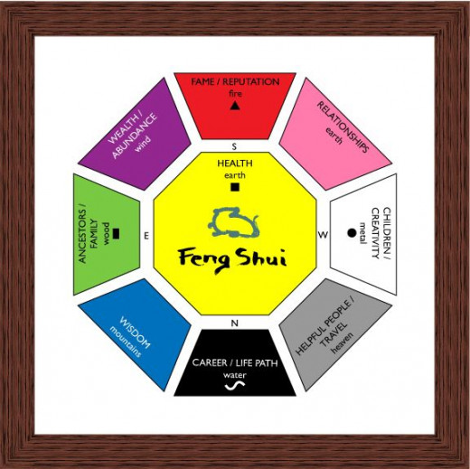 Feng Shui Bagua by Shandi Greve Penrod