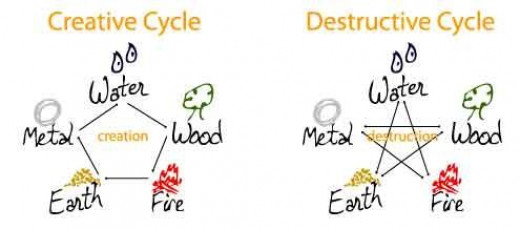 Feng Shui Element Cycles