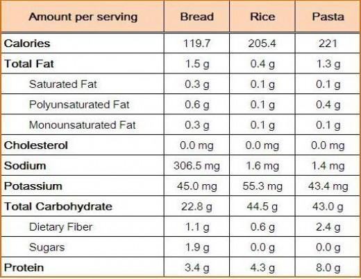 Bread Rice Pasta