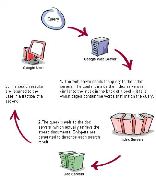 Life of a Google query (Source: Google)