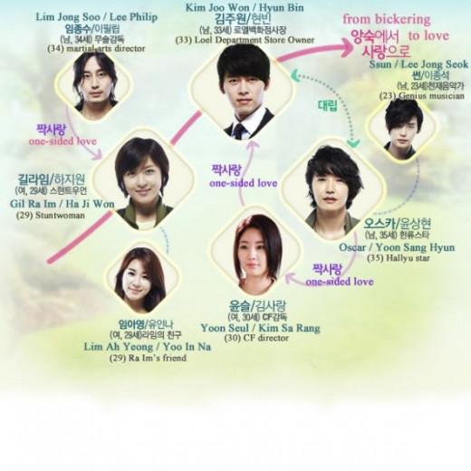 Korean drama secret garden cast synopsis soundtrack for Jardin secreto novela coreana