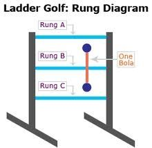 Ladder Golf Scoring