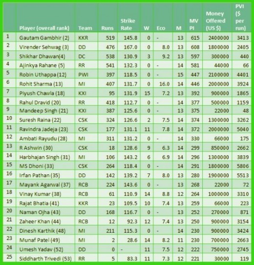"""Top 25 most valuable """"Indian"""" players"""