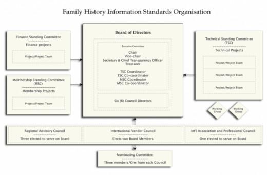 FHISO organizational chart