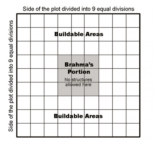 Fig.3 Method of dividing building plots to determin mandatory open space and buildable areas.