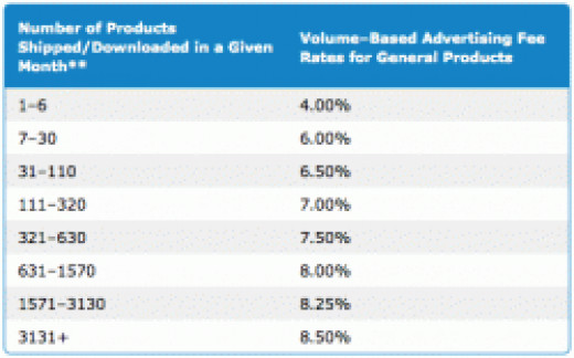 Amazon Associates Percentage