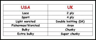 US & UK Yarn Weight Equivalents