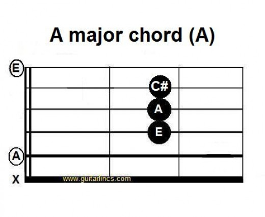 A major chord - A. Lift finger off the 3rd string for A7
