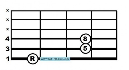 Power Chord with Root on string 6