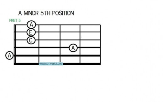 The first chord for Stairway to Heaven.  A minor in 5th position. Pick the strings individually, 4, 3, 2, then 1. Remember guitar strings number 1, 2, 3, 4, 5, 6 from the thinnest to the thickest.