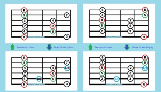 Pentatonic Box and Blues Scales