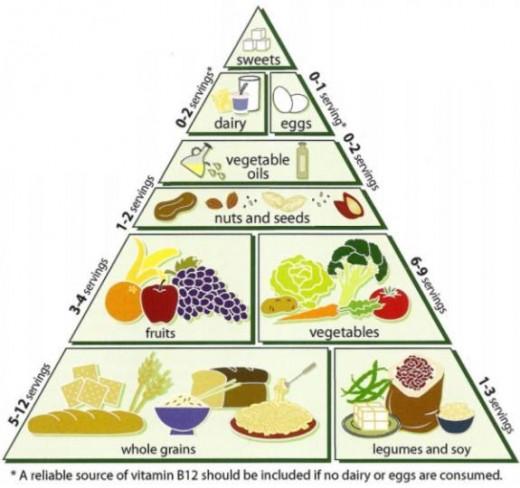 Loma Linda University Vegetarian Food Pyramid