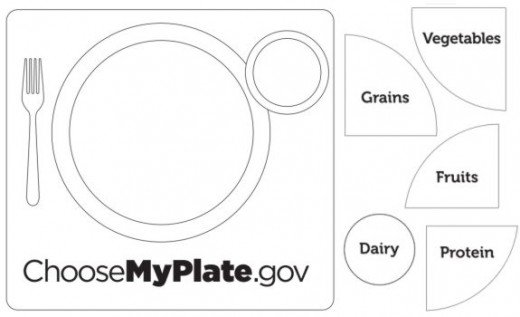 ChooseMyPlate Birthday Page to Color