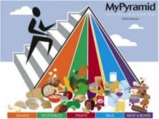 Image from MyPyramid.gov