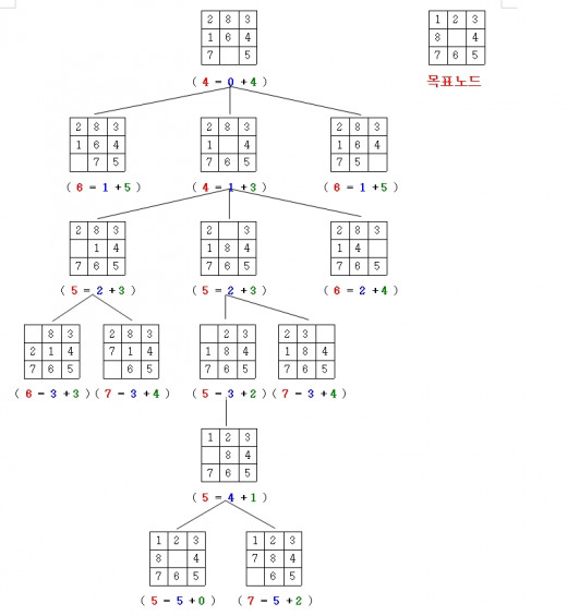 The 8-puzzle search tree by ddong. Search engine algorithm.