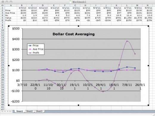 Dollar Cost Averaging Spread Sheet