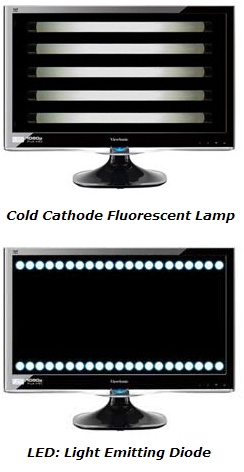 LED Vs. LCD Backlight