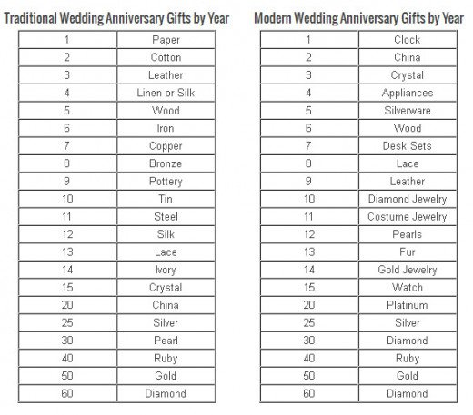 List Of Wedding Gifts By Year : Ideas for Wedding Anniversaries