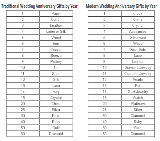 Ideas for Wedding Anniversaries