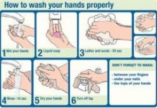 Hand Washing Diagram for Increased Infection Control